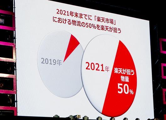 現在、楽天が扱う「楽天市場」の物流量は約10%。2021年末までに「楽天市場」における物流の50%を楽天が担うとしている