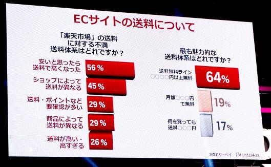 ECサイトの送料についての楽天市場ユーザーの抱える不満
