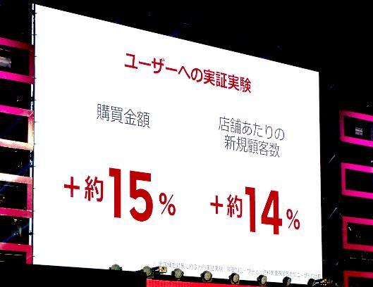 「楽天市場」全店舗を対象に3か月間テストを行ったところ、送料無料ラインを3980円に統一したことで、購買金額は約15%増、店舗あたりの新規獲得客は約14%増となった