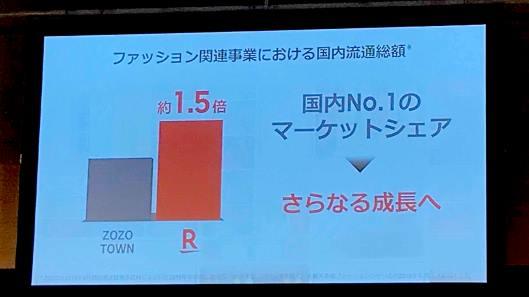 「楽天市場」におけるファッション関連事業の流通総額に言及、ZOZOの約1.5倍にあたる「約6000億円」