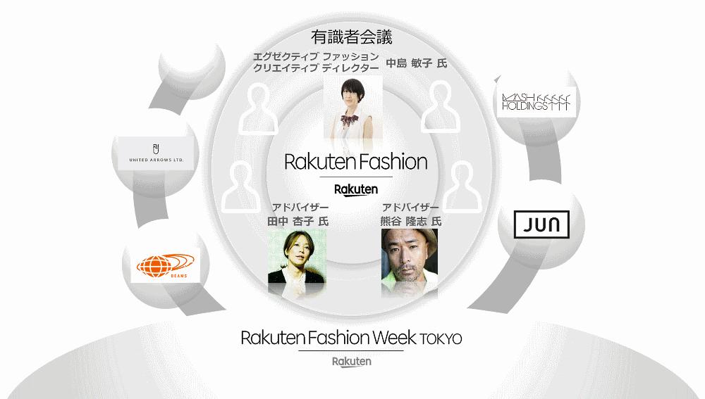 楽天は10月15日、ファッション関連事業者をデジタル面を中心にワンストップで支援し、付加価値の高いサービスをユーザーに提供するプラットフォーム構築をめざす構想「Rakuten Fashion」の実現に向け、有識者会を設立すると発表
