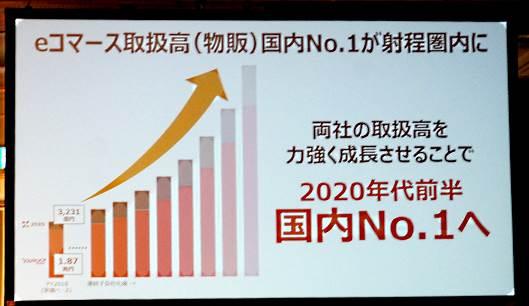 2020年代に国内ECでNo.1をめざすヤフー