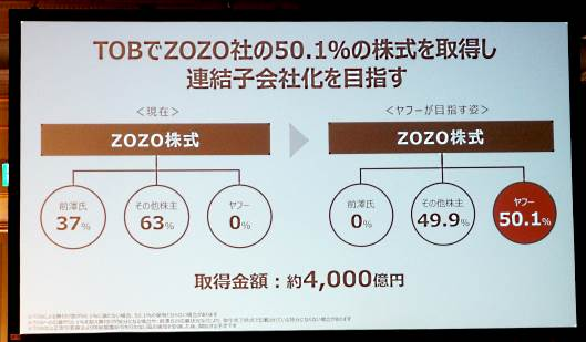ZOZOの株主構成について