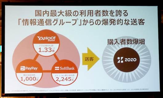 ソフトバンクグループの顧客基盤を活用し、「ZOZOTOWN」などへの送客を強化する