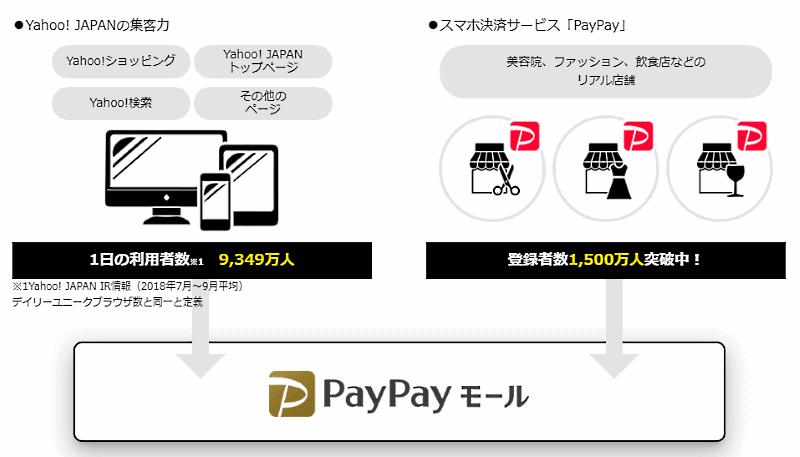 ヤフーはスマホ決済サービス「PayPay」のブランドを冠した新しいECモール「PayPayモール」をスタート 「PayPayモール」集客について