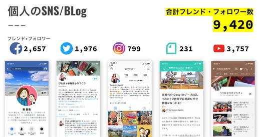 個人の公式SNSとブログ