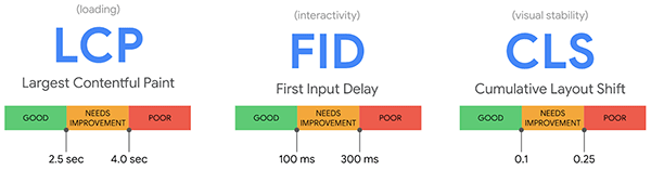 Speedcurve 勝手にスピードテスト Google CoreWebVitals 指標