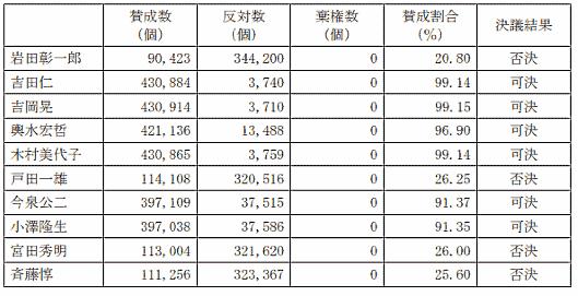 アスクル 株主 総会