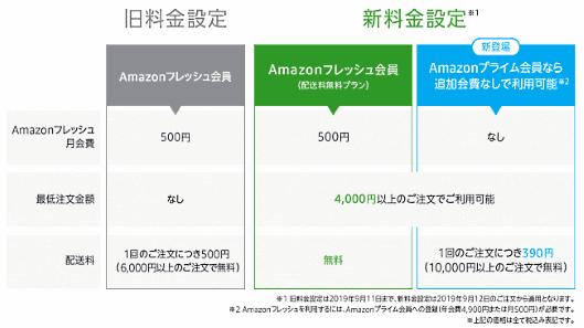 「Amazonフレッシュ」の新料金プラン