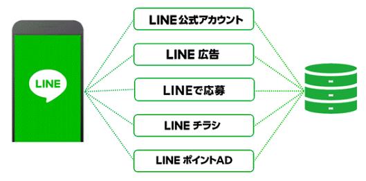 LINE公式アカウント LINE広告 LINEセールスプロモーソン LINEチラシ LINEポイントAD