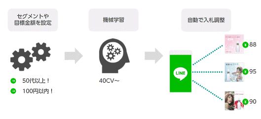 LINEの自動最適化配信