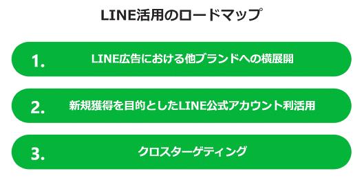 LINE活用のロードマップ