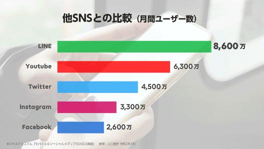 SNSの利用者数の比較