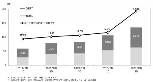 アダストリアのEC売上高の内訳・EC化率の推移