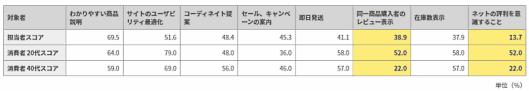 大日本印刷 「マーケティング担当者の注力施策」と「消費者の購入促進要因」