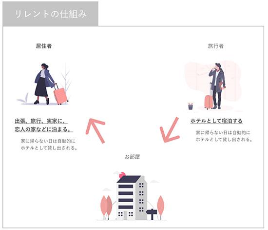 日本サブスクリプションビジネス大賞 テモナ賞 unito 日本サブスクリプションビジネス振興会