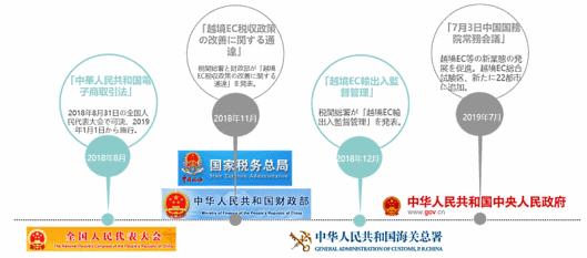 中国政府のECに対する取り組み