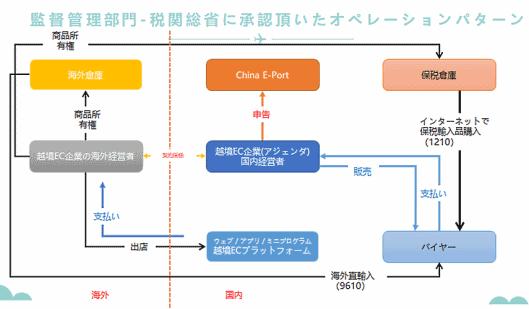 監督管理部門である税関総省の承認オペレーションのパターン
