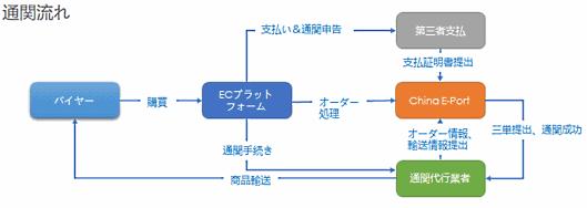 通関システム「三単合一」のイメージ