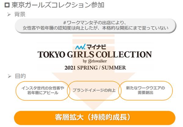 東京ガールズコレクション(TGC)参加の背景と目的