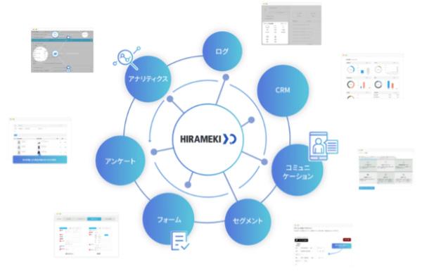 トライベックが提供するMAツール「HIRAMEKI XD(ヒラメキクロスディー)」