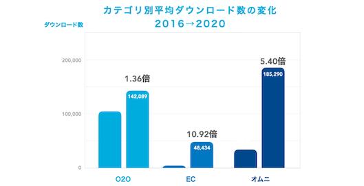 Yappli導入事業者による、O2O、EC、オムニチャネル関連のアプリがすべて大幅に伸長