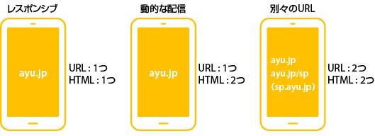 2つ 別々のURL ayu.jp ayu.jp/sp (sp.ayu.jp) URL : 2つ HTML : 2つ