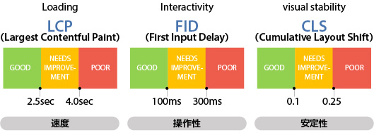 Loading LCP Largest Contentful Paint GOOD NEEDS IMPROVEMENT POOR 2.5sec 4.0sec 速度 Interactivity FID (First Input Delay) GOOD NEEDS IMPROVEMENT POOR 100ms 300ms 操作性 visual stability CLS (Cumulative Layout Shift) GOOD NEEDS IMPROVEMENT POOR 0.1 0.25 安定性