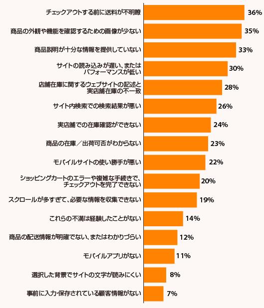 カスタマーエクスペリエンス大調査 半年間(2021年3月~8月)に利用したECサイトであがった不満点