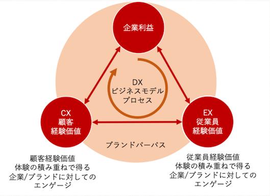 伴大二郎氏が作成した、①企業利益、②顧客体験(経験価値)、③従業員体験(経験価値)のバランス関係を示した図