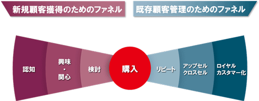 図: 新規顧客獲得のためのファネル 既存顧客管理のためのファネル 認知興味・関心検討購入リピートアップセル・クロスセル ロイヤルカスタマー化