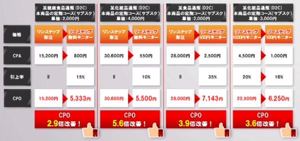 図:ツーステップマーケティングとワンステップマーケティングのCPO