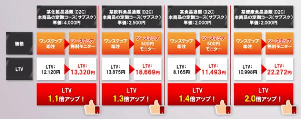 図:LTV