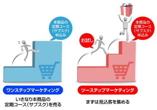 図:ワンステップマーケティングとツーステップマーケティングの違い