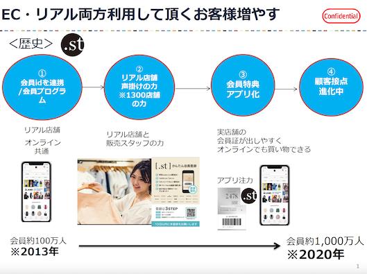 「.st」は店舗とECのID共通化により顧客基盤を拡大してきた