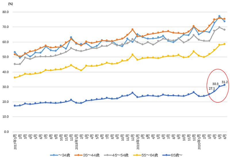 総務省統計局の調査 ネットショッピング利用世帯の割合の推移