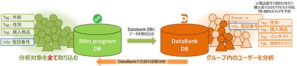 中国 越境EC Databank オンライン オフライン データ活用 サイネージ広告 トランスコスモスチャイナ