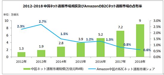 中国EC トランスコスモス 中国ネット通販市場規模およびAmazonのB2Cネット通販市場の占有率