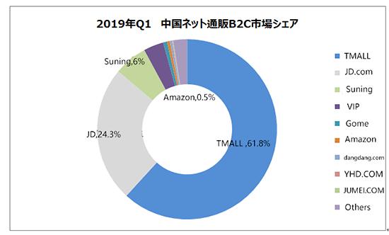 中国EC トランスコスモス 2019年Q1中国ネット通販B2C市場シェア