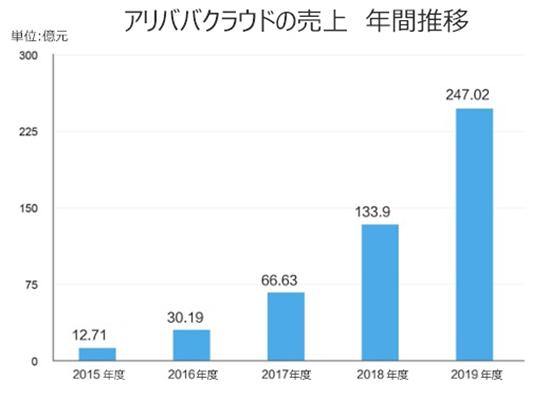 中国EC トランスコスモス アリババクラウドの年間売上推移