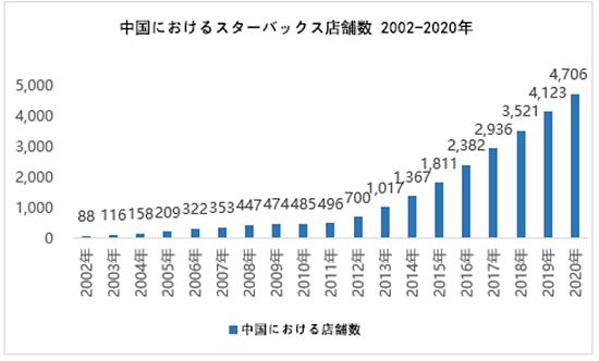 中国EC トランスコスモス 中国におけるスターバックス店舗数