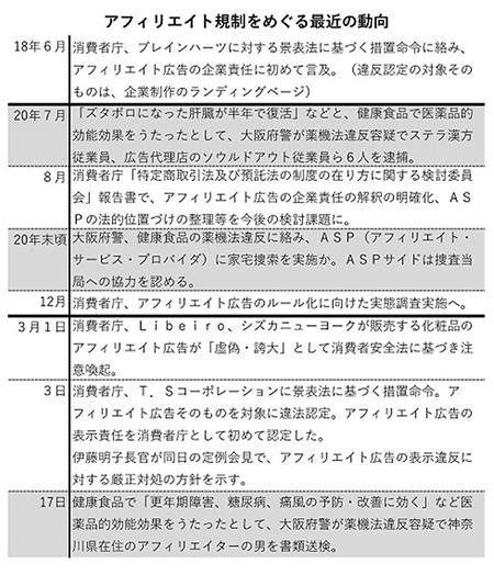 通販新聞 アフィリエイト アドネットワーク 大阪府警 アフィリエイトの動向