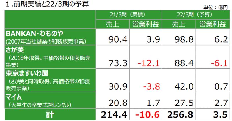 ベルーナが好調の理由&成長戦略 呉服関連事業の2021年3月期実績と2022年3月期予算