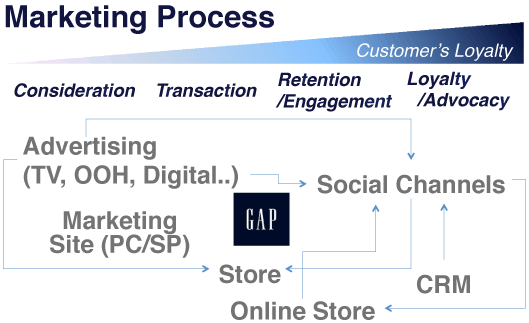 Gapのマーケティングプロセス
