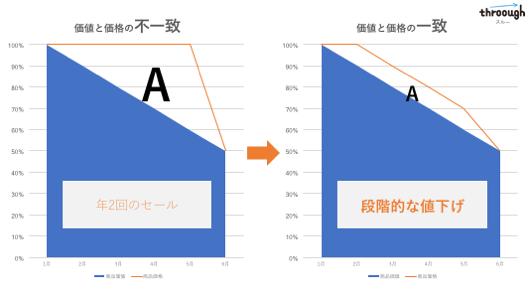 価格と価格の不一致 年2回のセール 価格と価格の一致 段階的な値下げ