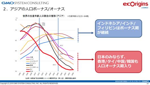 アジアの人口ボーナス/オーナス 生産年齢人口(15~64歳)インドネシア/インド/フィリピンはボーナス期が継続 日本のみならず、香港/タイ/中国/韓国も人口オーナス期入り