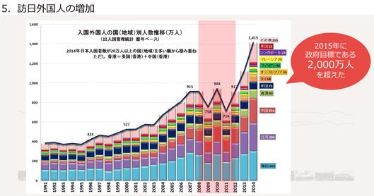 訪日外国人の増加2015年に政府目標である2,000万人を超えた