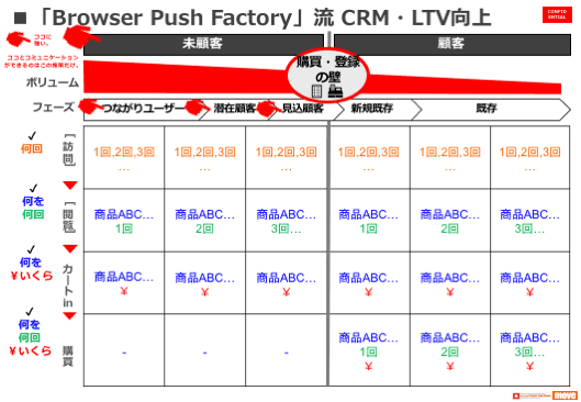 「Browser Push Factory」流 CEM、LTV向上