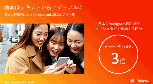 日本のInstagram利用者がハッシュタグで検索する回数