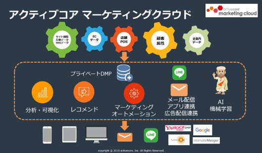 「activecore marketing cloud」の仕組み